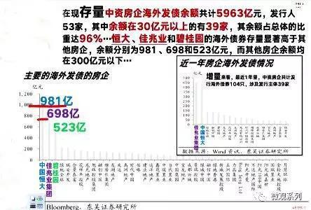 恒大海外发债,981亿