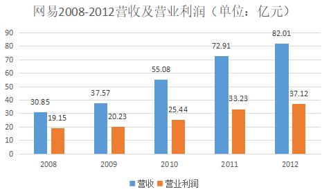 数据来源:网易历年财报