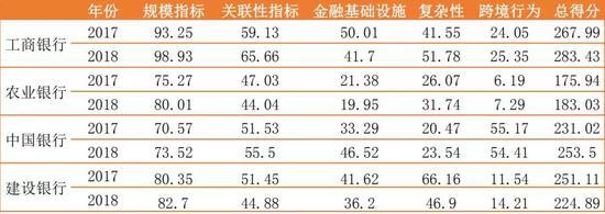(数据来源:FSB、中国银行国际金融研究所)