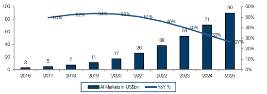 (全球AI市场周围和添长率展望,来源:瑞信,Statista)