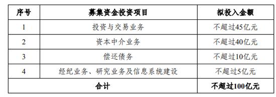 年内券商再融资预计超1200亿 浙商证