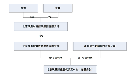凤凰财鑫股权投资中心(有限合伙)股权结构