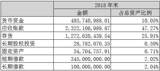 2018年樂瑞世紀應收賬款占盡資產比重臻47.27%圖片截己公司年報
