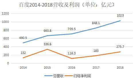 数据来源:百度财报(中国经营报)