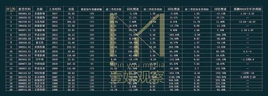 (股价市值数据截至12月28日,财务数据来源:上市公司财报)