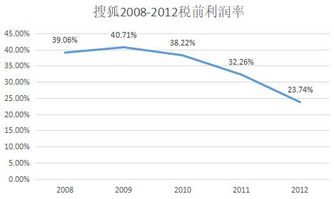 数据来源:搜狐历年财报