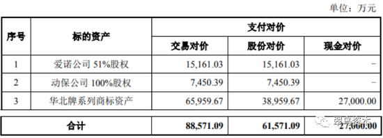 华北制药重组标的资产及支付方式;来源:公司公告