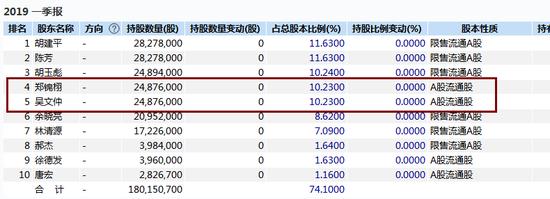 近9个买卖营业日录得7个涨停板