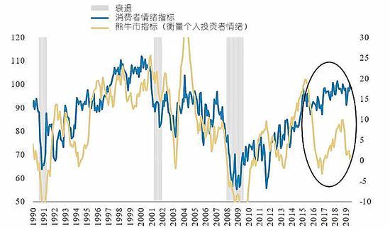 摩根士丹利商業景氣指數和修正後的每股收益已經下跌至歷史低值附近。