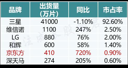 数据来源:CINNO Research