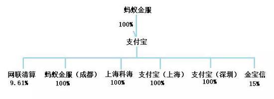 图1  支付宝科技股权结构图资料来源:天眼查・零壹智库