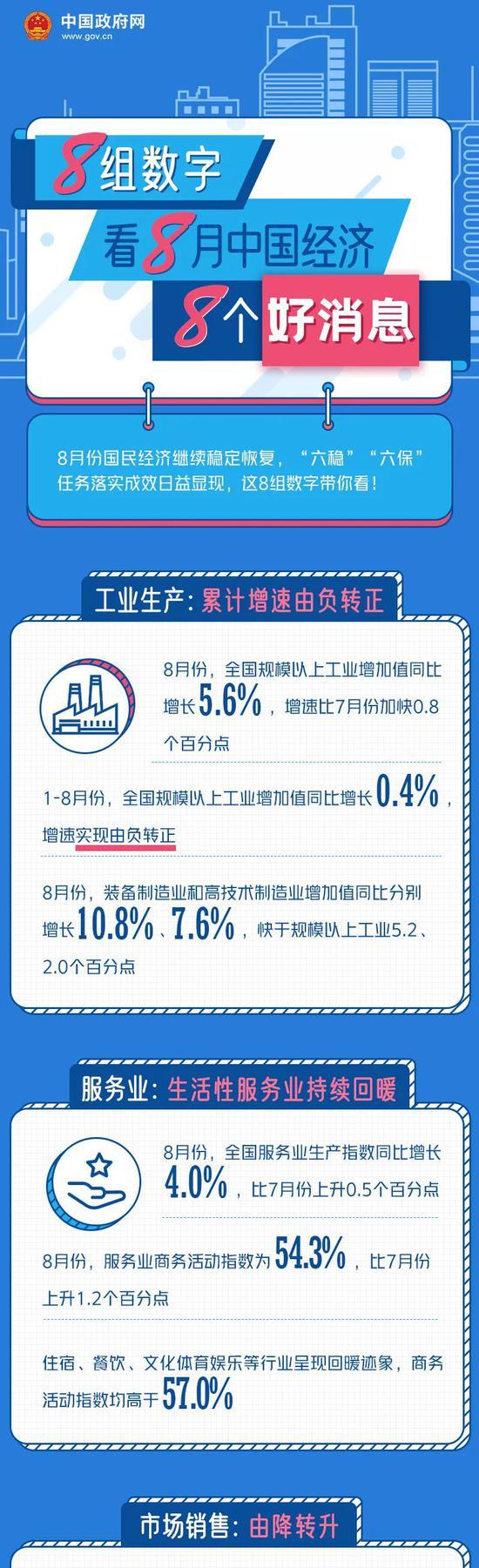 工业生产、服务业、市场销售……8组数字看8月中国经济8个好消息