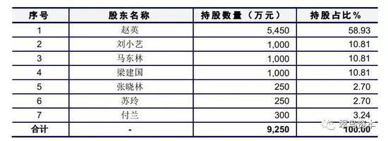 從數據上來看,重慶新銀的經營狀況很一般,可以說是維持微利的水平。