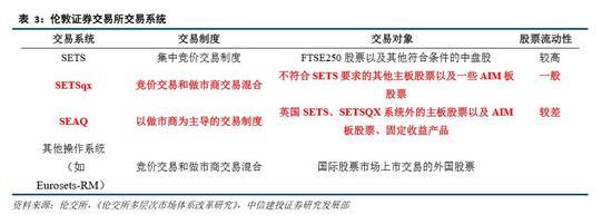 3.2.3 香港创业板的竞价制度