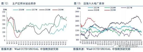 (二)北方港口调入增加,江内市场博弈加剧
