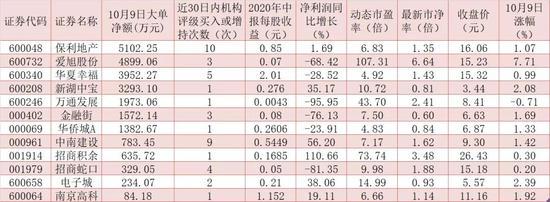 """""""金九""""百强房企销售持续复苏 """"机构+资金""""合力布局12股"""
