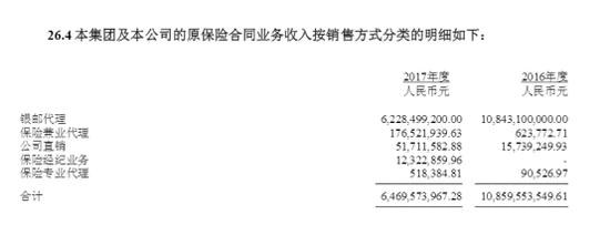 上海人寿推进保医联动谋增收 前7月万能险占比仍超6成