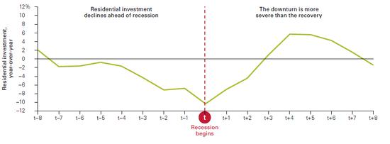 (住宅投资是专门主要的经济先导指标,来源:Vanguard)
