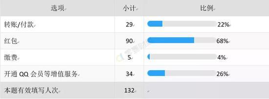 表5.使用QQ钱包的主要用途