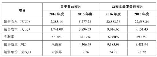 2017年末負債超2億元