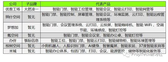 图:头部联办企业在智慧办公领域的布局