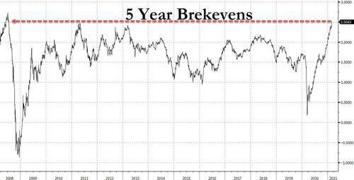 2008年以来,美国市场通胀预期从来没有这么高