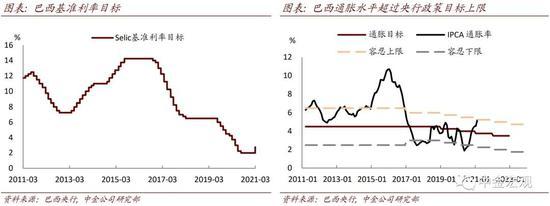 中金宏观:通胀上升 部分央行开启加息