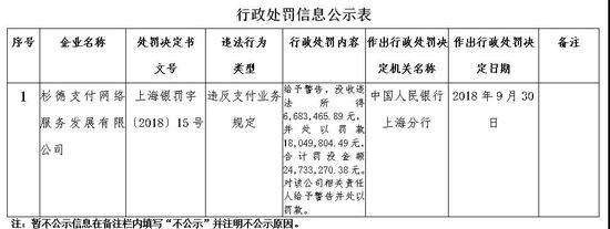 央行再亮剑 杉德支付违反支付业务规定被罚2473万