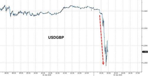 欧元兑美元下跌118点,跌幅超过1%,刷新日矮至1.1344,较日高回落153点。