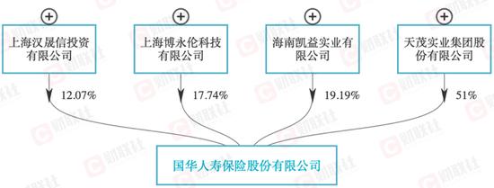 天茂集团增资寿险出清产险 刘益谦这次胜算几何?