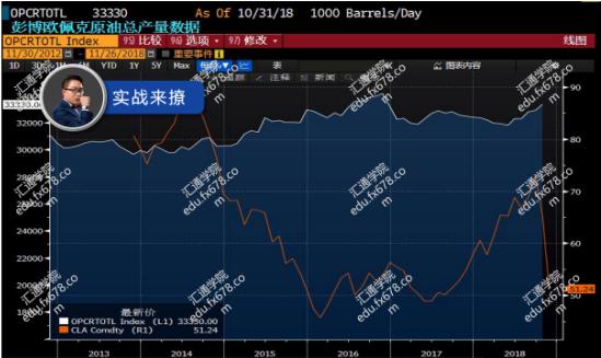 4.EIA库存变化和油价比对: