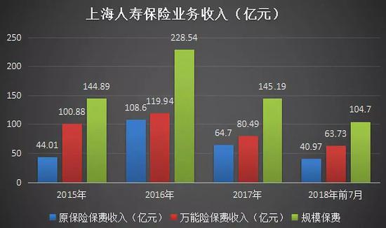 上海人寿保险业务收入(亿元)