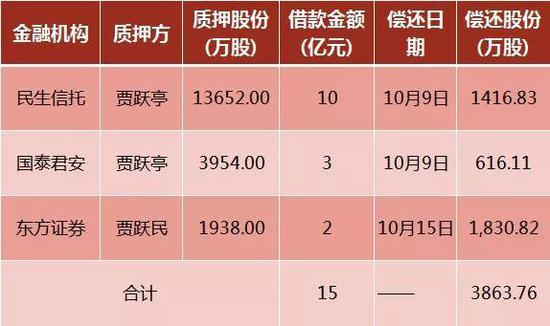 处置4033万股乐视网用于偿还债务