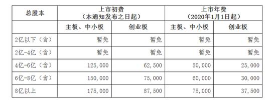 京东2019年第四季度净利润超预期盘前涨近7%