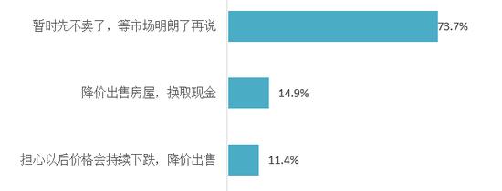 圖:疫情對消費者賣房計劃的影響分布