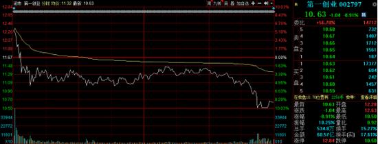 第一创业板股价分时图