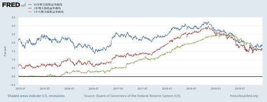 复盘2019年最诡异现象:经济向下 股市却在向上 金十数据 第5张