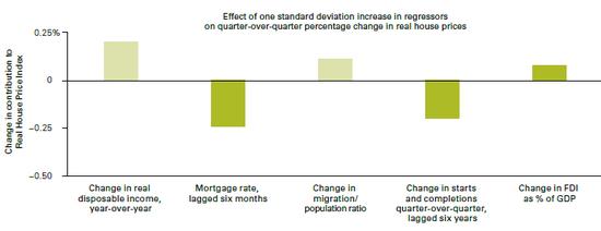 (利率、房屋供给、外国投资者是影响四国房价的主要因素,来源:Vanguard)
