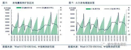 (三)煤炭消费季节轮换,迎峰度夏仍存亮点