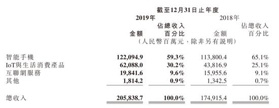 小米集团2019年度各业务收入占比