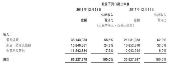 """美团1155亿亏损成""""500强亏损王"""" 受新业务成本拖累"""