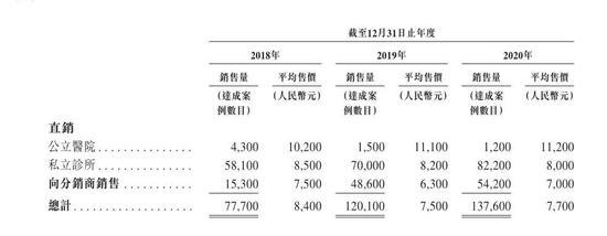 时代天使:上市首日涨超130% 高瓴资本浮盈超400亿港元