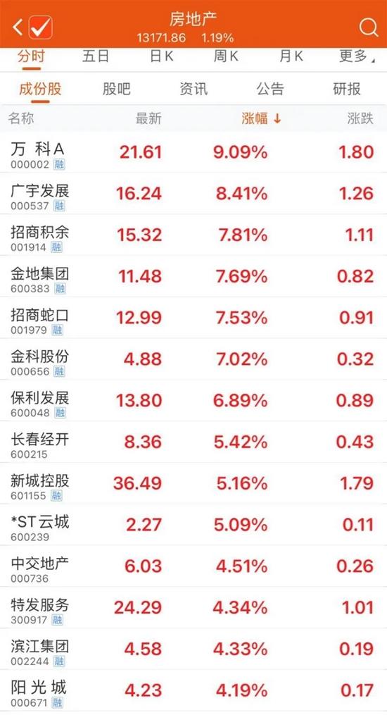 低估值板块发力,油气板块走强,中国石油近一个月股价涨幅逼近50%