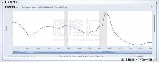 工业商业贷款违约率也是如此。