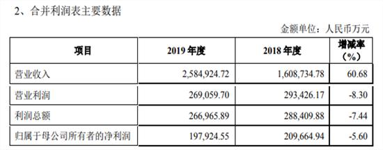 注:金辉集团2019年债券托管报告数据