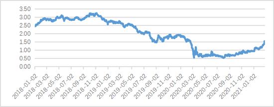 王晋斌:金融市场开始约束美国低成本的财政赤字货币化行为