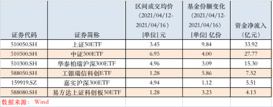 这6只ETF火了:短短一周 吸金近100亿