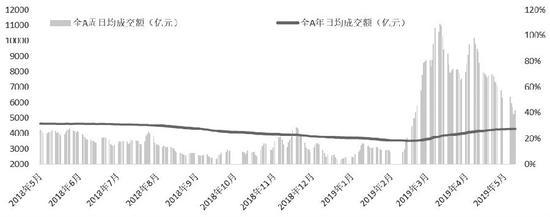 图为全A股日均成交额(单位:亿元)