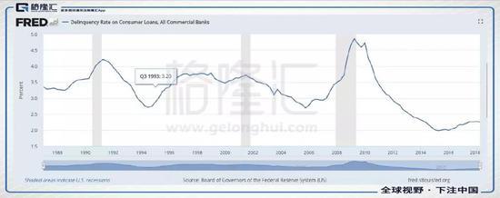 这是房地产按揭贷款违约率。