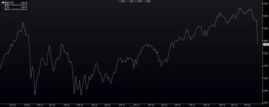美股今年2月份已经历过类似大跌